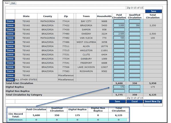 Circulation record totals