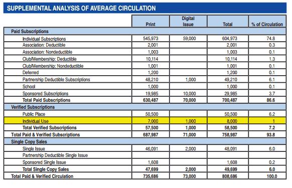 Supplemental Analysis of Average Circulation