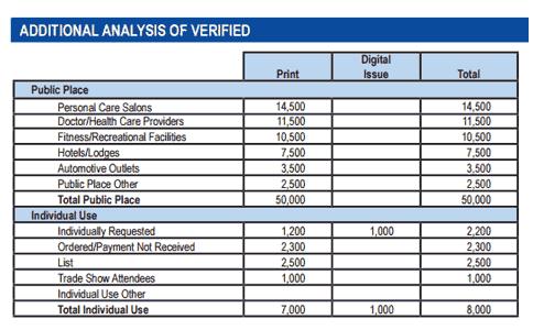 Additional Analysis of Verified