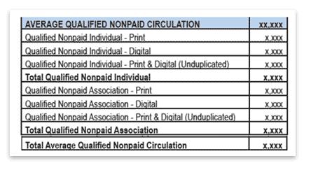 Average qualified nonpaid circulation